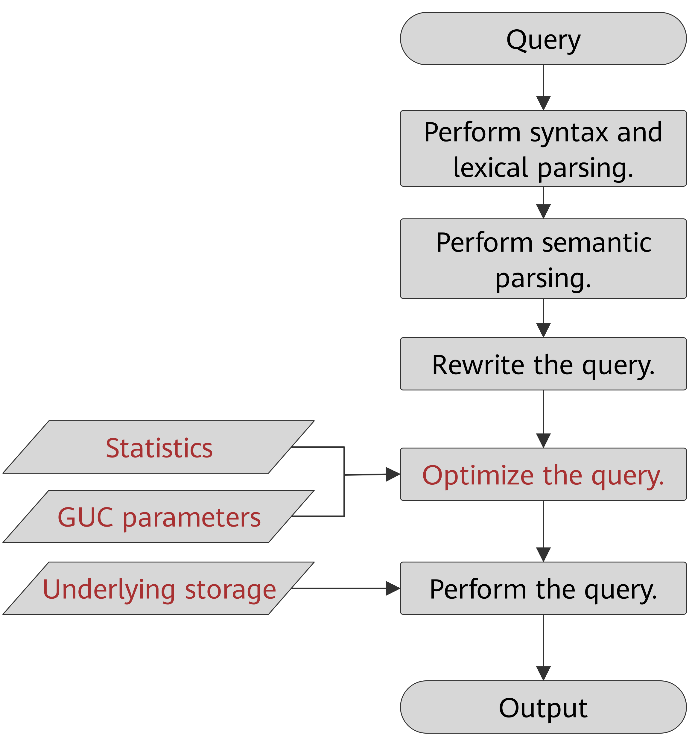 execution-process-of-query-related-sql-statements-by-the-sql-engine